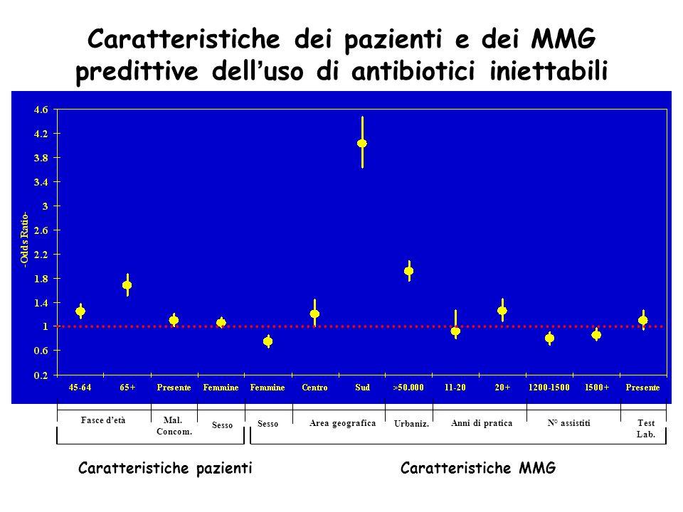 Caratteristiche dei pazienti e dei MMG predittive dell uso di antibiotici iniettabili Caratteristiche pazienti Fasce detà Area geografica Mal. Concom.