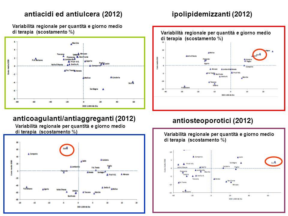 antiacidi ed antiulcera (2012) Variabilità regionale per quantità e giorno medio di terapia (scostamento %) Variabilità regionale per quantità e giorn