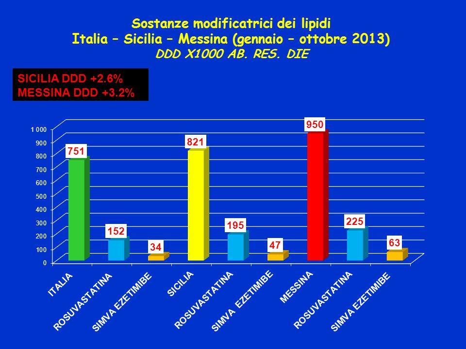 Sostanze modificatrici dei lipidi Italia – Sicilia – Messina (gennaio – ottobre 2013) DDD X1000 AB. RES. DIE SICILIA DDD +2.6% MESSINA DDD +3.2%