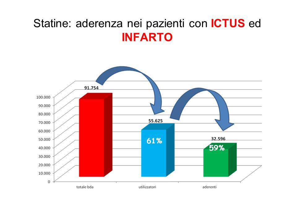 Statine: aderenza nei pazienti con ICTUS ed INFARTO 61% 59%