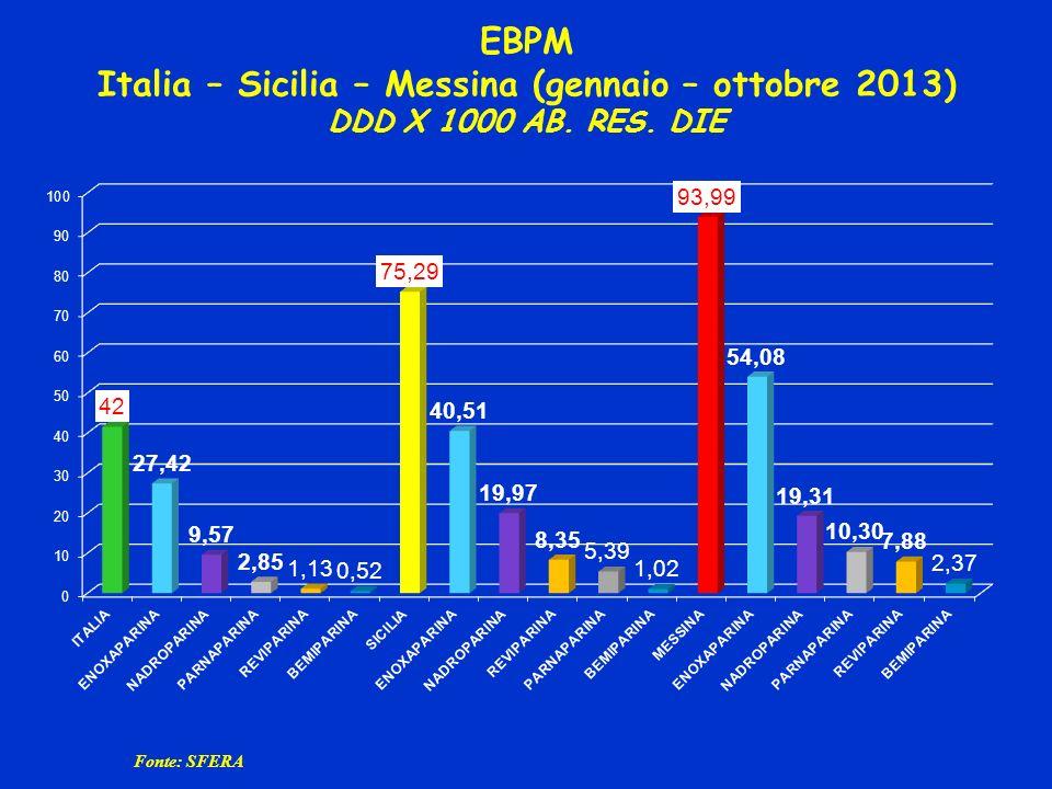 EBPM Italia – Sicilia – Messina (gennaio – ottobre 2013) DDD X 1000 AB. RES. DIE Fonte: SFERA
