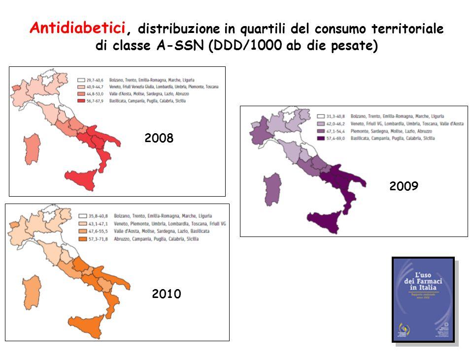 Antidiabetici, distribuzione in quartili del consumo territoriale di classe A-SSN (DDD/1000 ab die pesate) 2008 2009 2010