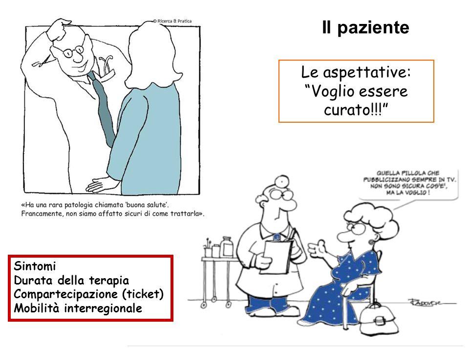 Le aspettative:Voglio essere curato!!! Sintomi Durata della terapia Compartecipazione (ticket) Mobilità interregionale Il paziente