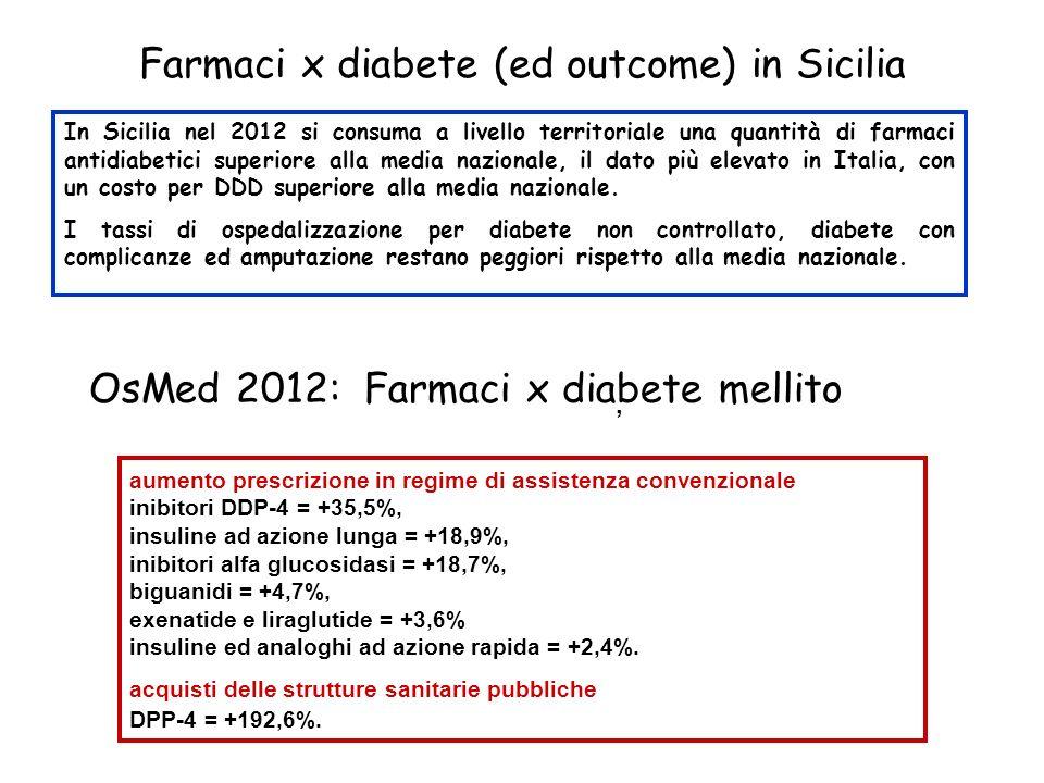 Farmaci x diabete (ed outcome) in Sicilia In Sicilia nel 2012 si consuma a livello territoriale una quantità di farmaci antidiabetici superiore alla m