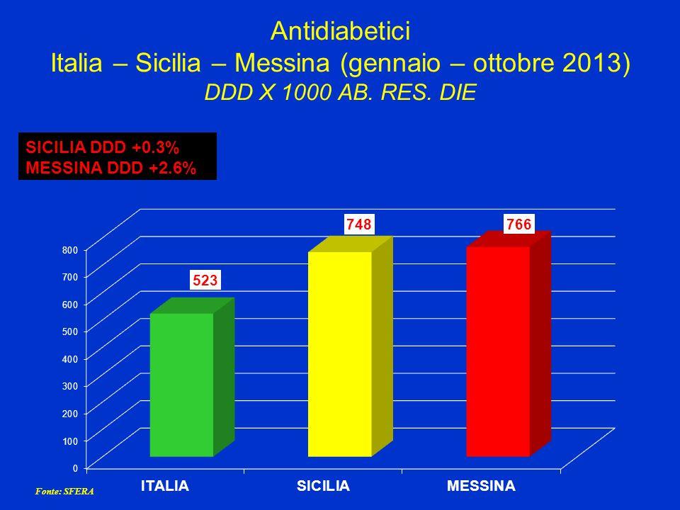 Antidiabetici Italia – Sicilia – Messina (gennaio – ottobre 2013) DDD X 1000 AB. RES. DIE SICILIA DDD +0.3% MESSINA DDD +2.6% Fonte: SFERA