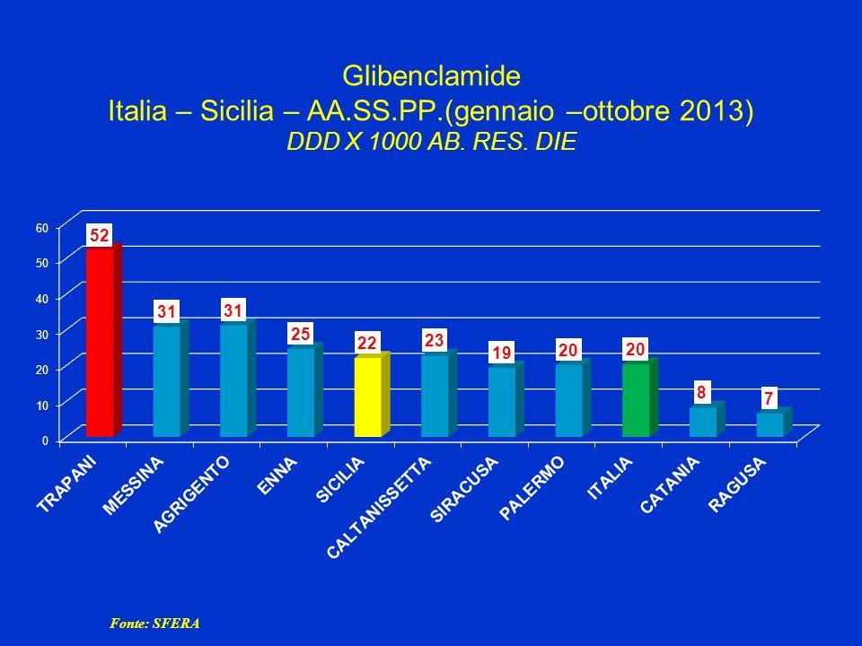 Glibenclamide Italia – Sicilia – AA.SS.PP.(gennaio –ottobre 2013) DDD X 1000 AB. RES. DIE Fonte: SFERA