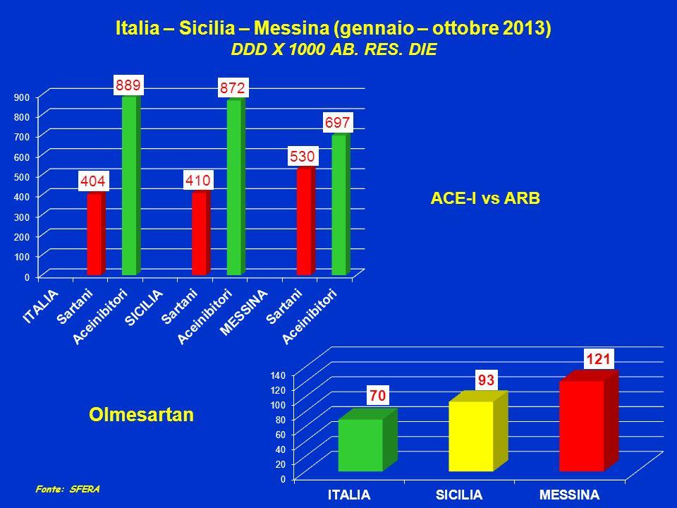 Italia – Sicilia – Messina (gennaio – ottobre 2013) DDD X 1000 AB. RES. DIE Fonte: SFERA Olmesartan ACE-I vs ARB