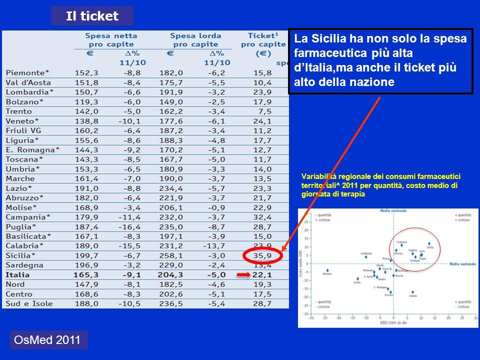 Il ticket Variabilità regionale dei consumi farmaceutici territoriali^ 2011 per quantità, costo medio di giornata di terapia OsMed 2011 La Sicilia ha