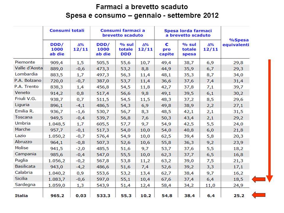 Farmaci a brevetto scaduto Spesa e consumo – gennaio - settembre 2012