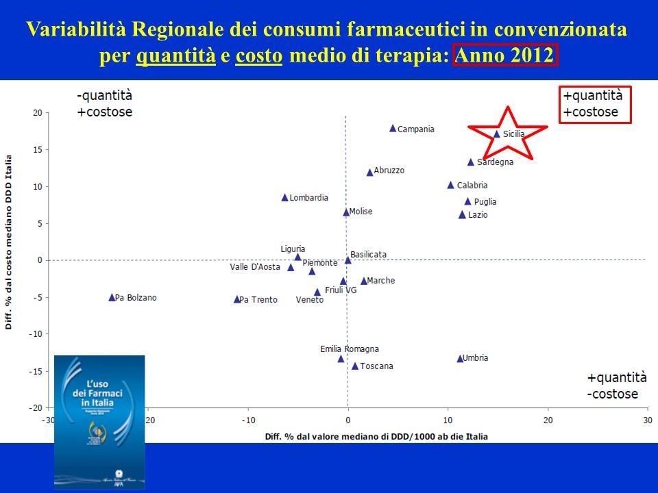 2012: variabilità regionale dei consumi farmaceutici (regime di assistenza convenzionata) per quantità, costo medio di giornata di terapia e spesa