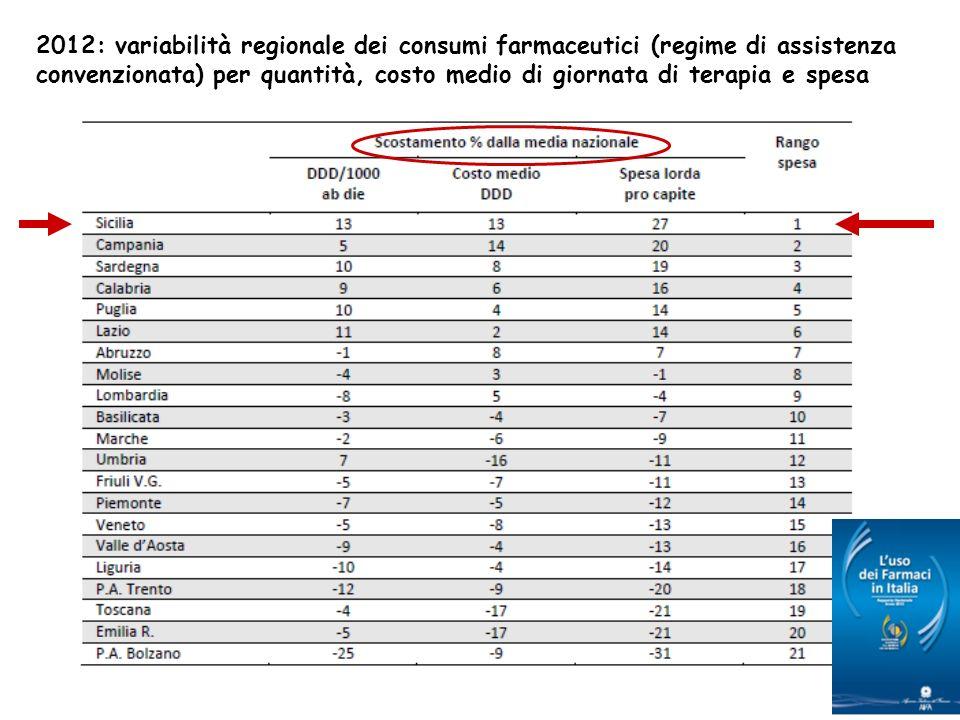 Anno2008200920102011 Italia4.214.234.184.25 Sicilia8.448.838.458.85 Ceftriaxone con e senza Nota AIFA 55 DDD x 1000 ab.