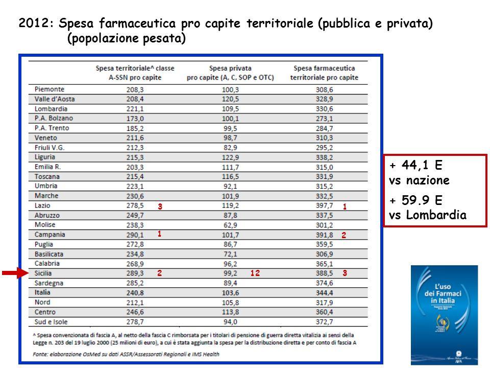 2012: Spesa farmaceutica pro capite territoriale (pubblica e privata) (popolazione pesata) + 44,1 E vs nazione + 59.9 E vs Lombardia 2 1 32 3 1 12