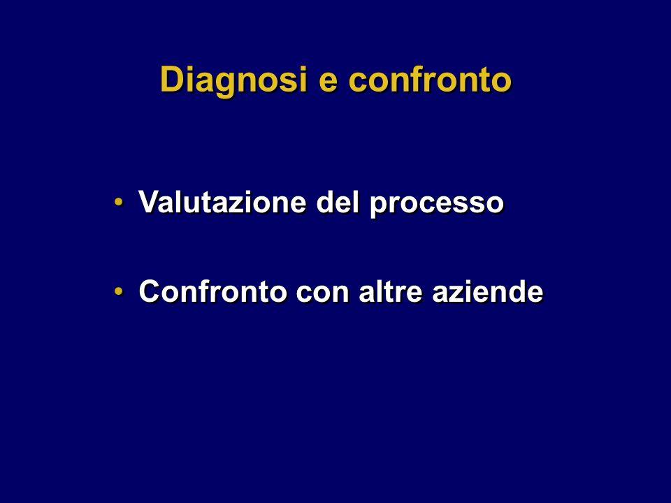 Confronto con altre aziende Diagnosi e confronto Valutazione del processo