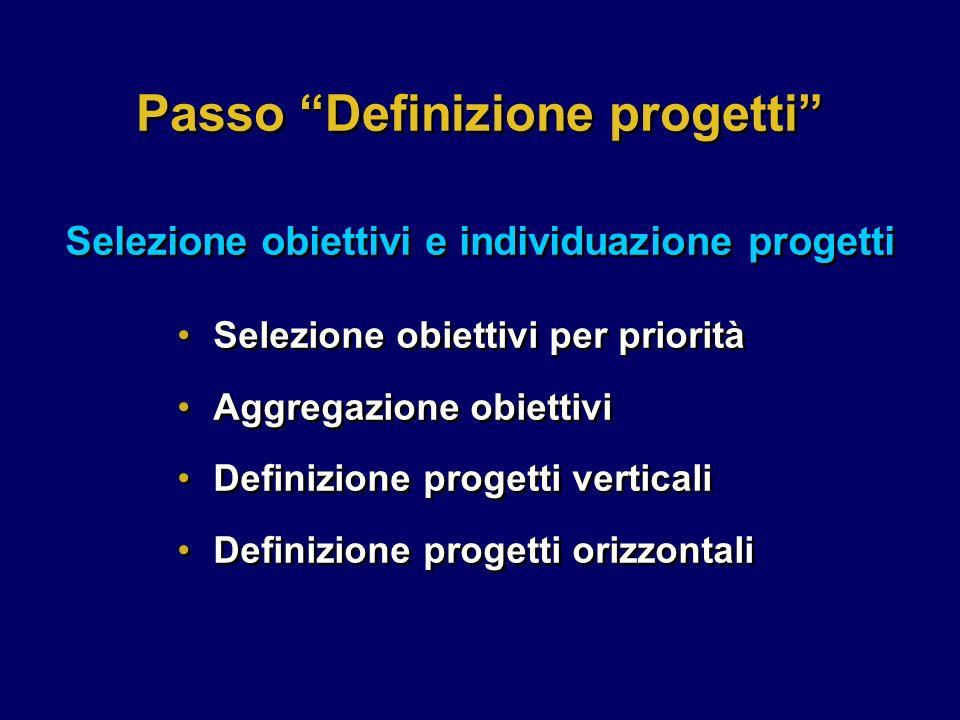 Selezione obiettivi per priorità Aggregazione obiettivi Definizione progetti verticali Definizione progetti orizzontali Selezione obiettivi per priorità Aggregazione obiettivi Definizione progetti verticali Definizione progetti orizzontali Passo Definizione progetti Selezione obiettivi e individuazione progetti