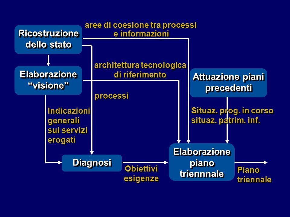 Correlazione dei processi con la organizzazione Individuazione della architettura generale delle informazioni Individuazione delle aree di business Correlazione dei processi con la organizzazione Individuazione della architettura generale delle informazioni Individuazione delle aree di business Passo di ricostruzione dello stato del SI Individuazione e descrizione dei processi