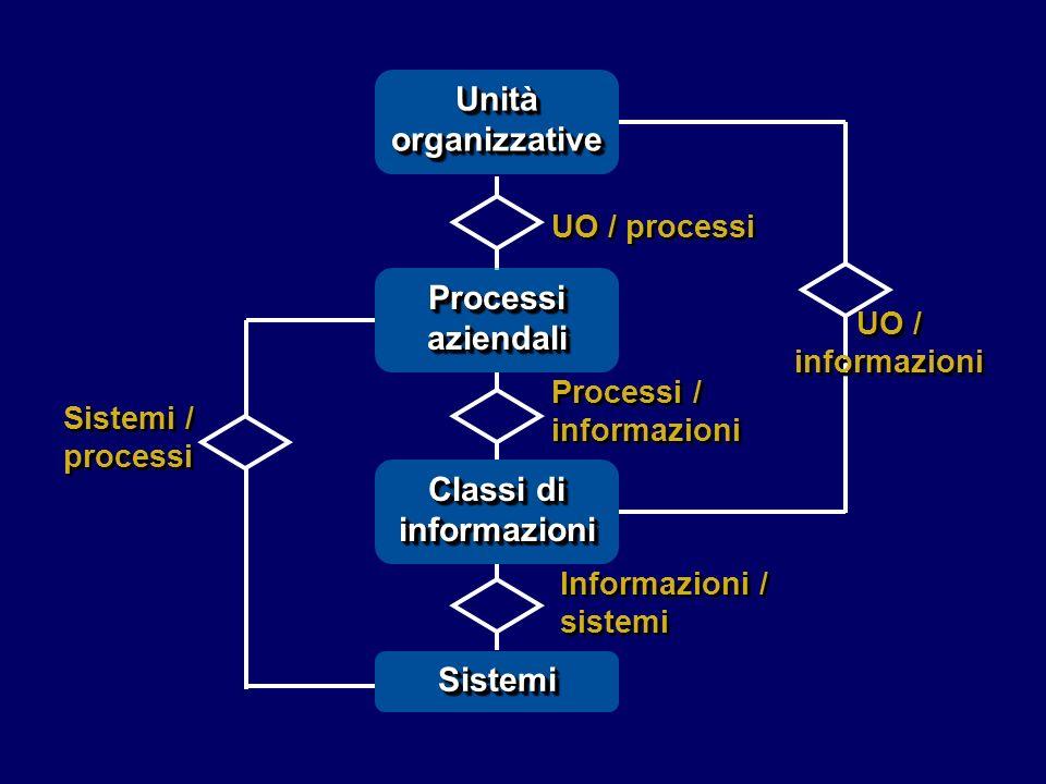 Processi/organizzazione Processi/oggetti informatici Sistemi/organizzazione Processi/sistemi Sistemi/oggetti informatici Processi/organizzazione Processi/oggetti informatici Sistemi/organizzazione Processi/sistemi Sistemi/oggetti informatici Ricostruzione dello stato Le informazioni possono essere descritte da un insieme di matrici: