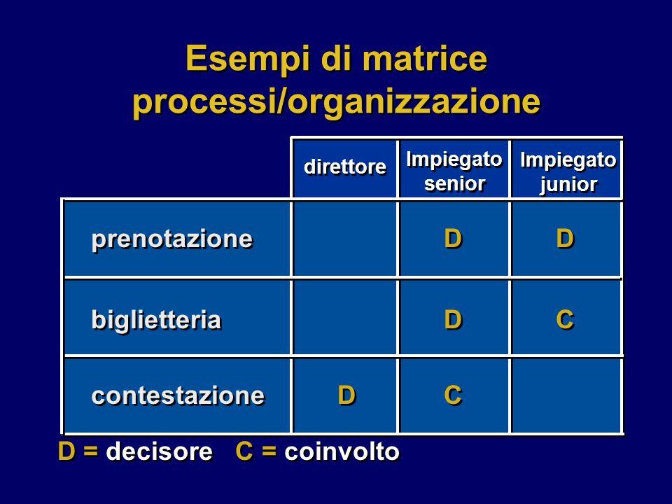 prenotazione biglietteria contestazione U U C C U U U U C C C C Cliente Biglietto Reclamo Esempi di matrice processi/oggetti informatici C = crea U = utilizza