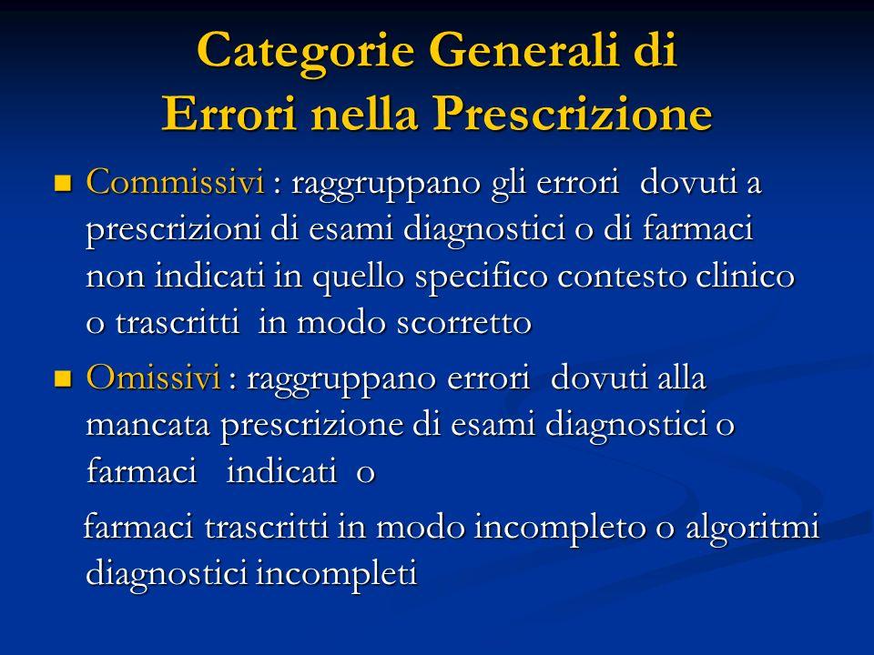 Categorie Generali di Errori nella Prescrizione Commissivi : raggruppano gli errori dovuti a prescrizioni di esami diagnostici o di farmaci non indica