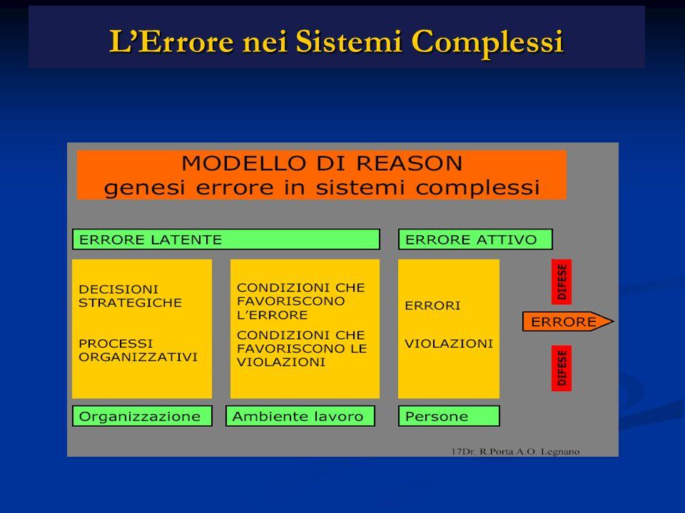 LErrore nei Sistemi Complessi