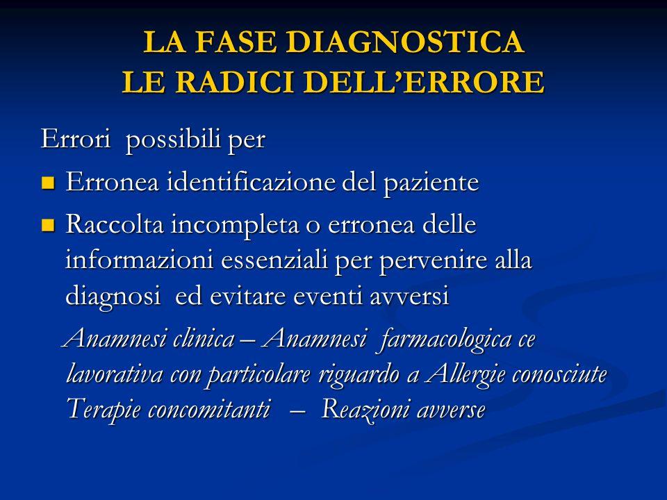 LA FASE DIAGNOSTICA LE RADICI DELLERRORE Errori possibili per Erronea identificazione del paziente Erronea identificazione del paziente Raccolta incom