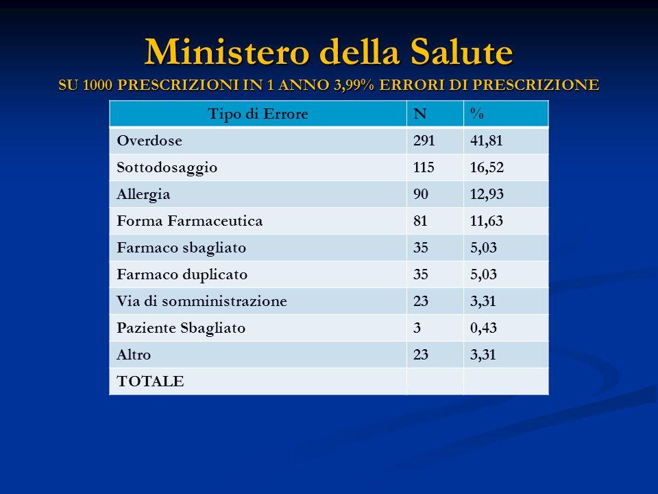 Ministero della Salute SU 1000 PRESCRIZIONI IN 1 ANNO 3,99% ERRORI DI PRESCRIZIONE Tipo di ErroreN% Overdose29141,81 Sottodosaggio11516,52 Allergia901