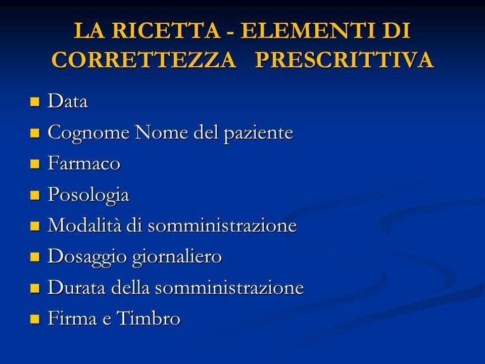 LA RICETTA - ELEMENTI DI CORRETTEZZA PRESCRITTIVA Data Data Cognome Nome del paziente Cognome Nome del paziente Farmaco Farmaco Posologia Posologia Mo