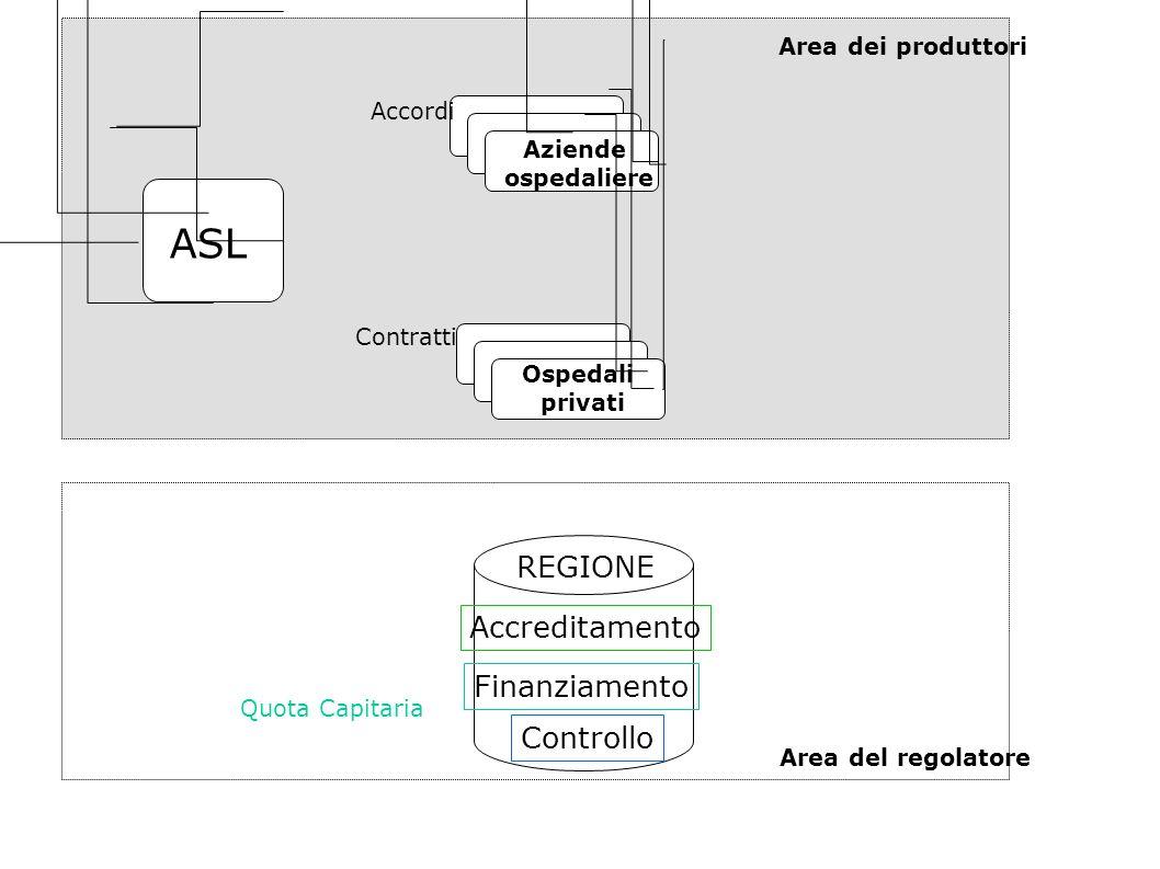 ASL Aziende ospedaliere Ospedali privati Accordi Contratti Quota Capitaria Accreditamento Finanziamento Controllo REGIONE Area dei produttori Area del regolatore