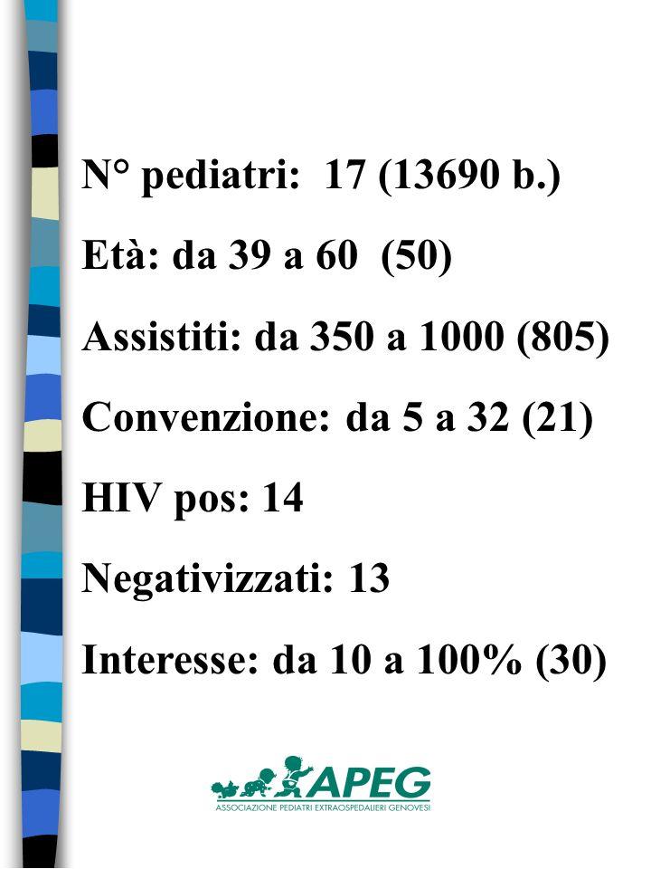 N° pediatri: 17 (13690 b.) Età: da 39 a 60 (50) Assistiti: da 350 a 1000 (805) Convenzione: da 5 a 32 (21) HIV pos: 14 Negativizzati: 13 Interesse: da 10 a 100% (30)