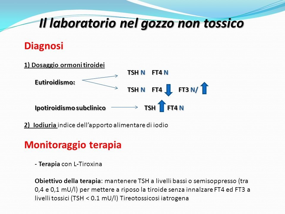 Il laboratorio nel gozzo non tossico Diagnosi Eutiroidismo: Ipotiroidismo subclinico TSH FT4 N 1) Dosaggio ormoni tiroidei Eutiroidismo: Ipotiroidismo subclinico TSH FT4 N 2) Iodiuria indice dellapporto alimentare di iodio Monitoraggio terapia - Terapia con L-Tiroxina Obiettivo della terapia: mantenere TSH a livelli bassi o semisoppresso (tra 0,4 e 0,1 mU/l) per mettere a riposo la tiroide senza innalzare FT4 ed FT3 a livelli tossici (TSH < 0.1 mU/l) Tireotossicosi iatrogena TSH N FT4 N TSH N FT4 FT3 N/