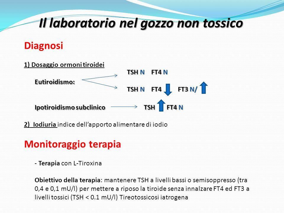 Il laboratorio nel gozzo non tossico Diagnosi Eutiroidismo: Ipotiroidismo subclinico TSH FT4 N 1) Dosaggio ormoni tiroidei Eutiroidismo: Ipotiroidismo