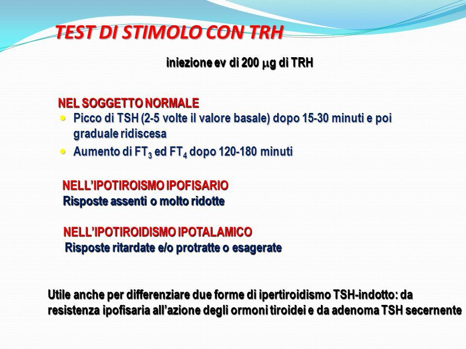 Picco di TSH (2-5 volte il valore basale) dopo 15-30 minuti e poi graduale ridiscesa Picco di TSH (2-5 volte il valore basale) dopo 15-30 minuti e poi graduale ridiscesa Aumento di FT 3 ed FT 4 dopo 120-180 minuti Aumento di FT 3 ed FT 4 dopo 120-180 minuti Risposte assenti o molto ridotte Risposte ritardate e/o protratte o esagerate NELLIPOTIROIDISMO IPOTALAMICO NEL SOGGETTO NORMALE NELLIPOTIROISMO IPOFISARIO NELLIPOTIROISMO IPOFISARIO iniezione ev di 200 g di TRH Utile anche per differenziare due forme di ipertiroidismo TSH-indotto: da resistenza ipofisaria allazione degli ormoni tiroidei e da adenoma TSH secernente