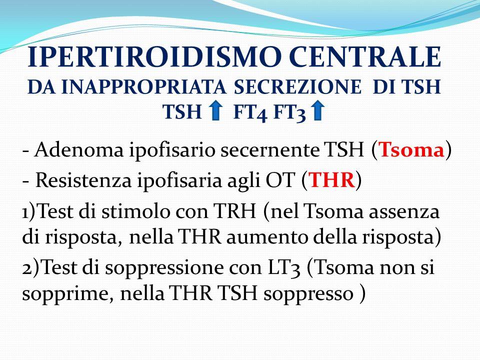 - Adenoma ipofisario secernente TSH (Tsoma) - Resistenza ipofisaria agli OT (THR) 1)Test di stimolo con TRH (nel Tsoma assenza di risposta, nella THR aumento della risposta) 2)Test di soppressione con LT3 (Tsoma non si sopprime, nella THR TSH soppresso ) IPERTIROIDISMO CENTRALE DA INAPPROPRIATA SECREZIONE DI TSH TSH FT4 FT3