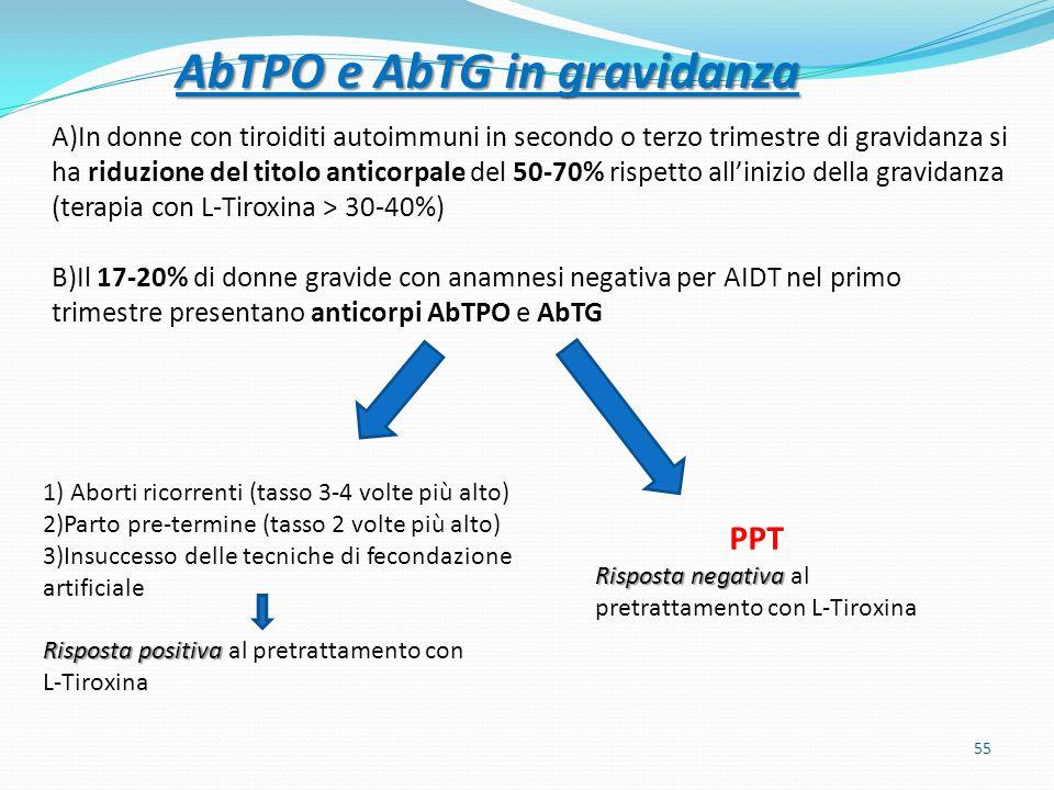 A)In donne con tiroiditi autoimmuni in secondo o terzo trimestre di gravidanza si ha riduzione del titolo anticorpale del 50-70% rispetto allinizio della gravidanza (terapia con L-Tiroxina > 30-40%) B)Il 17-20% di donne gravide con anamnesi negativa per AIDT nel primo trimestre presentano anticorpi AbTPO e AbTG Risposta positiva 1) Aborti ricorrenti (tasso 3-4 volte più alto) 2)Parto pre-termine (tasso 2 volte più alto) 3)Insuccesso delle tecniche di fecondazione artificiale Risposta positiva al pretrattamento con L-Tiroxina Risposta negativa PPT Risposta negativa al pretrattamento con L-Tiroxina 55 AbTPO e AbTG in gravidanza