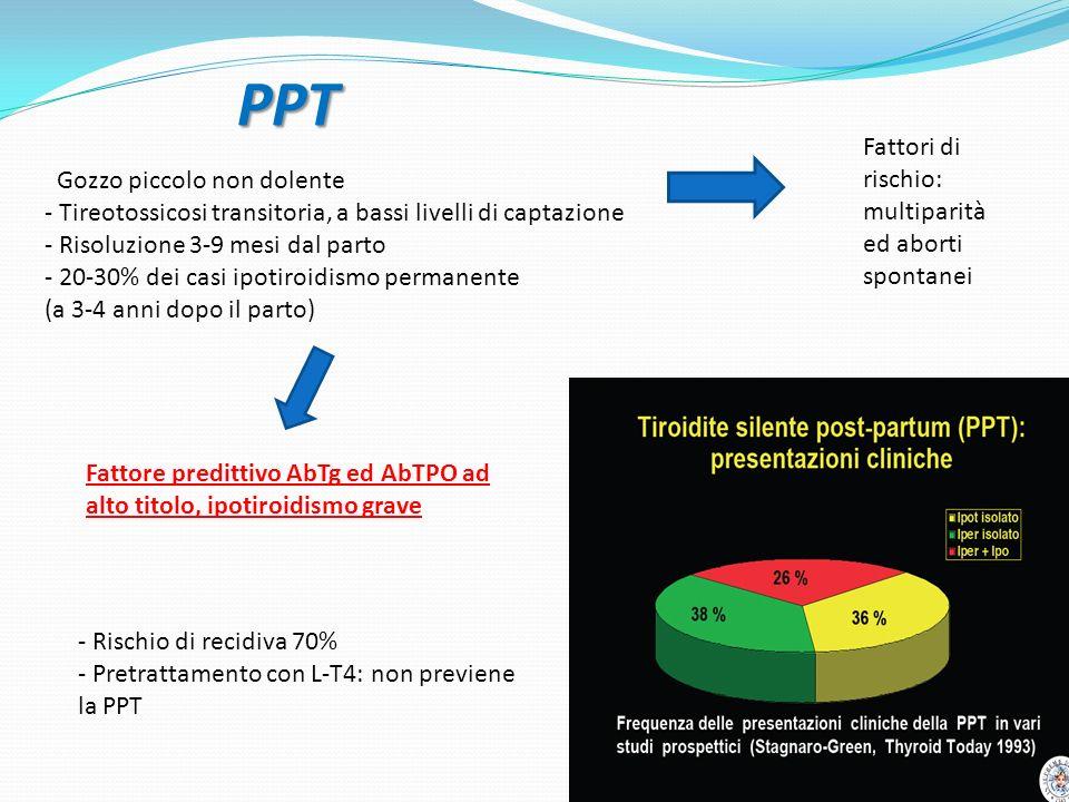 PPT Fattori di rischio: multiparità ed aborti spontanei Gozzo piccolo non dolente - Tireotossicosi transitoria, a bassi livelli di captazione - Risoluzione 3-9 mesi dal parto - 20-30% dei casi ipotiroidismo permanente (a 3-4 anni dopo il parto) Fattore predittivo AbTg ed AbTPO ad alto titolo, ipotiroidismo grave - Rischio di recidiva 70% - Pretrattamento con L-T4: non previene la PPT