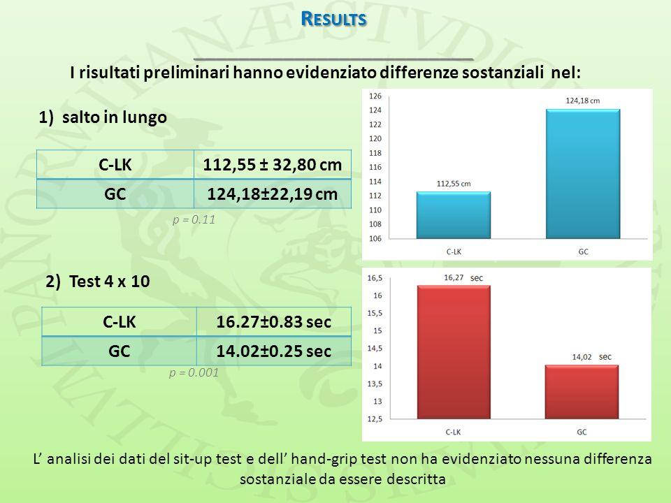 R ESULTS _________________________ I risultati preliminari hanno evidenziato differenze sostanziali nel: 1) salto in lungo C-LK112,55 ± 32,80 cm GC124
