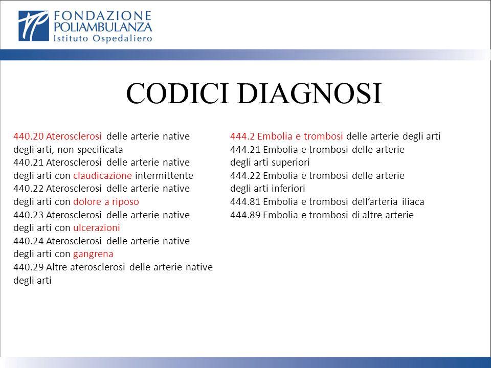 CODICI DIAGNOSI 440.20 Aterosclerosi delle arterie native degli arti, non specificata 440.21 Aterosclerosi delle arterie native degli arti con claudic