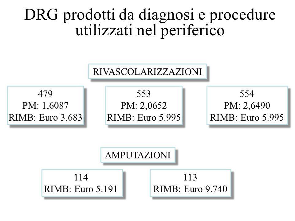 DRG prodotti da diagnosi e procedure utilizzati nel periferico 479 PM: 1,6087 RIMB: Euro 3.683 479 PM: 1,6087 RIMB: Euro 3.683 553 PM: 2,0652 RIMB: Eu