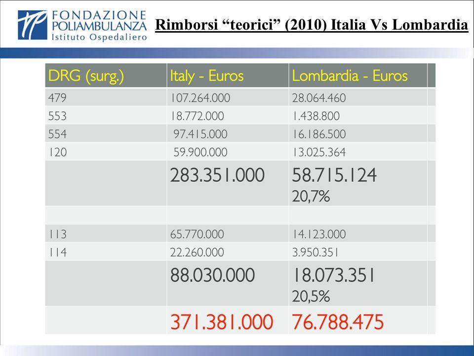 Rimborsi teorici (2010) Italia Vs Lombardia