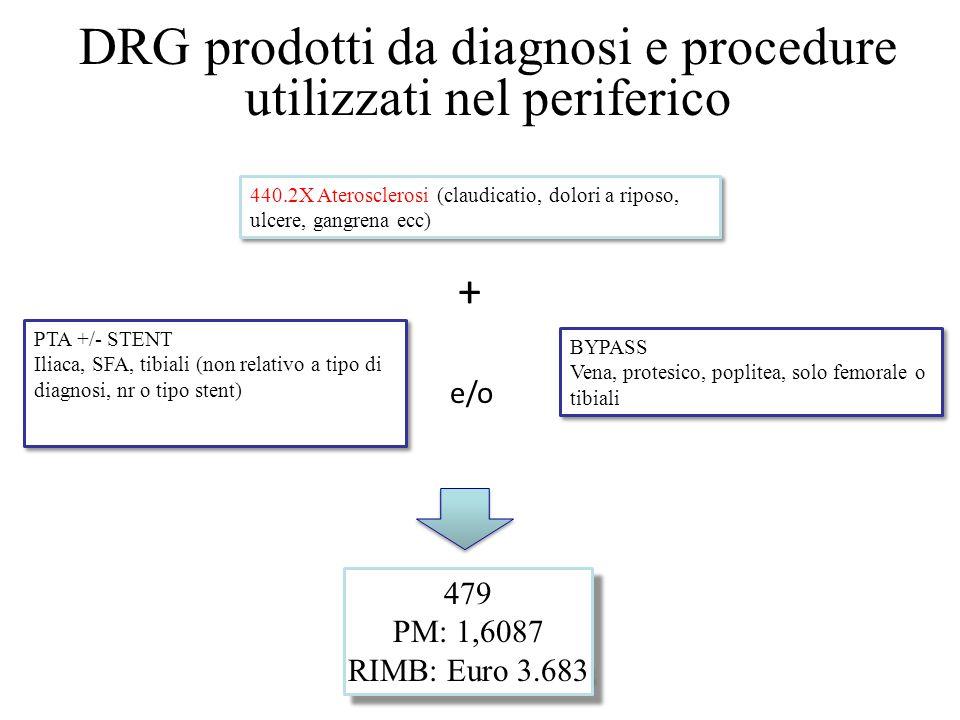 DRG prodotti da diagnosi e procedure utilizzati nel periferico 440.2X Aterosclerosi (claudicatio, dolori a riposo, ulcere, gangrena ecc) + PTA +/- STE