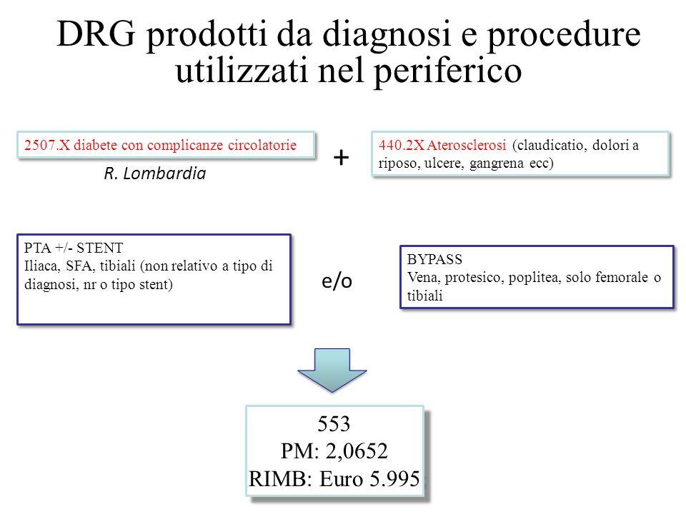 DRG prodotti da diagnosi e procedure utilizzati nel periferico + e/o 2507.X diabete con complicanze circolatorie PTA +/- STENT Iliaca, SFA, tibiali (n