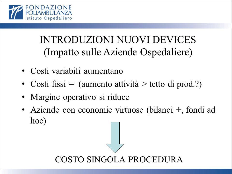 INTRODUZIONI NUOVI DEVICES (Impatto sulle Aziende Ospedaliere) Costi variabili aumentano Costi fissi = (aumento attività > tetto di prod.?) Margine op