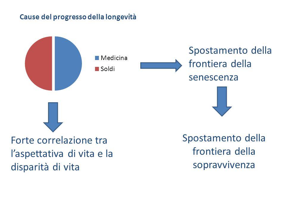 Cause del progresso della longevità Forte correlazione tra laspettativa di vita e la disparità di vita Spostamento della frontiera della senescenza Spostamento della frontiera della sopravvivenza