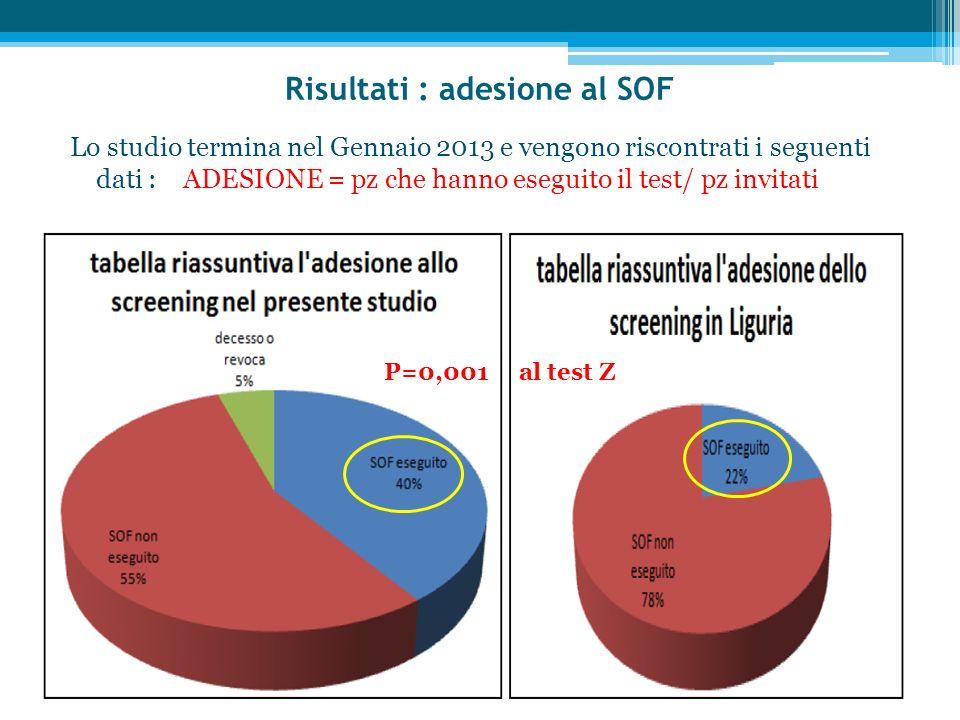 Risultati : adesione al SOF Lo studio termina nel Gennaio 2013 e vengono riscontrati i seguenti dati : ADESIONE = pz che hanno eseguito il test/ pz in