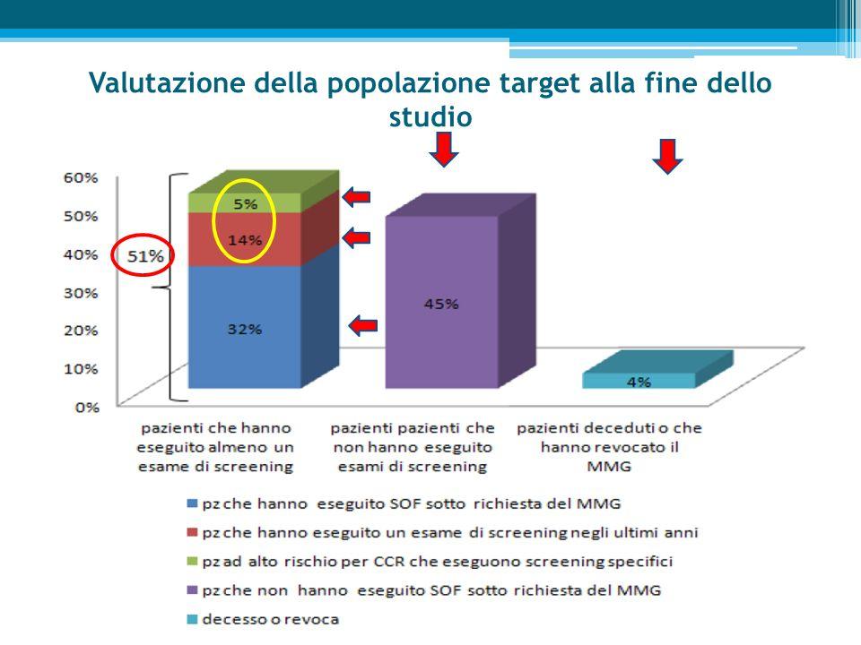 Valutazione della popolazione target alla fine dello studio