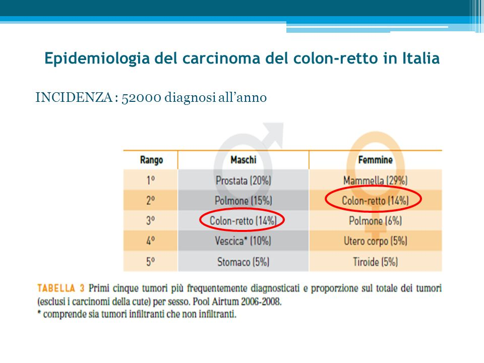 Epidemiologia del carcinoma del colon-retto in Italia INCIDENZA : 52000 diagnosi allanno