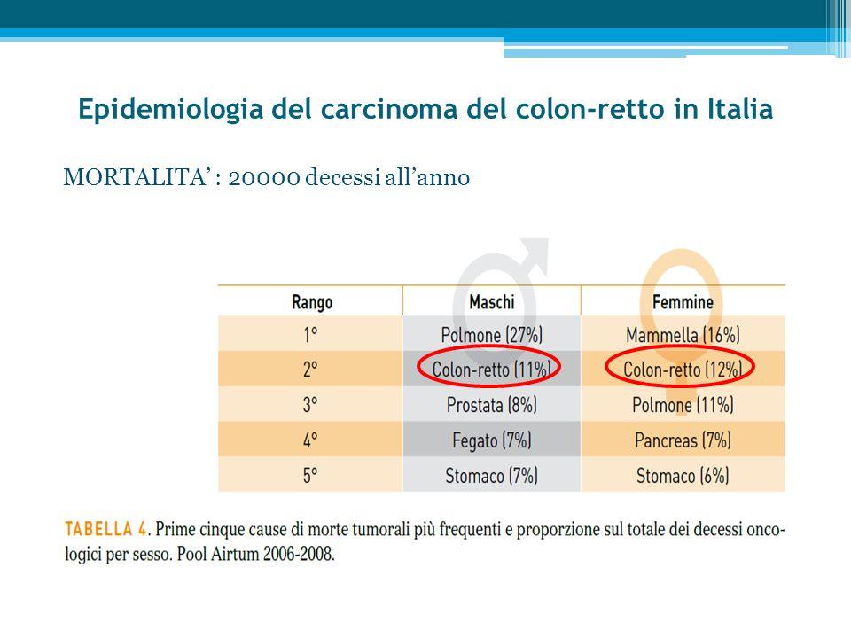 Epidemiologia del carcinoma del colon-retto in Italia MORTALITA : 20000 decessi allanno
