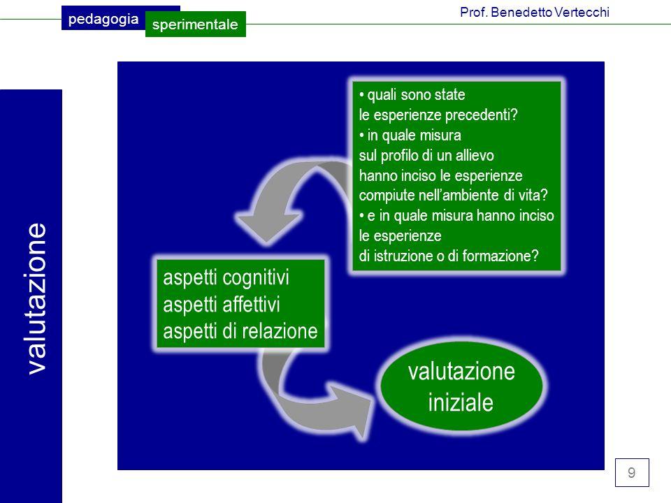 9 pedagogia sperimentale Prof.