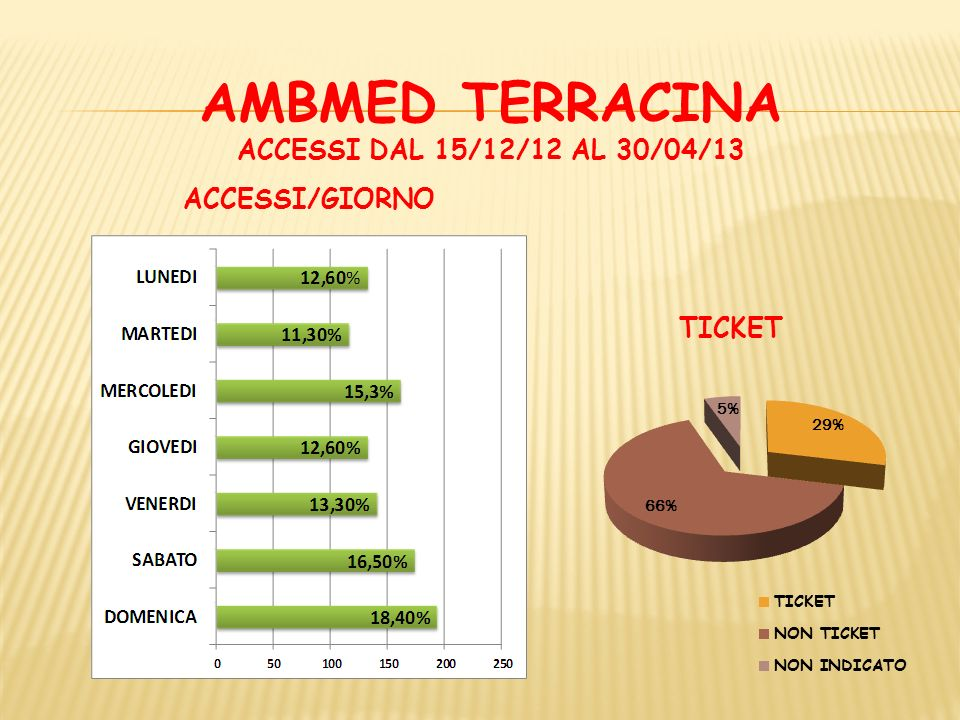 AMBMED TERRACINA ACCESSI DAL 15/12/12 AL 30/04/13 ACCESSI/GIORNO TICKET