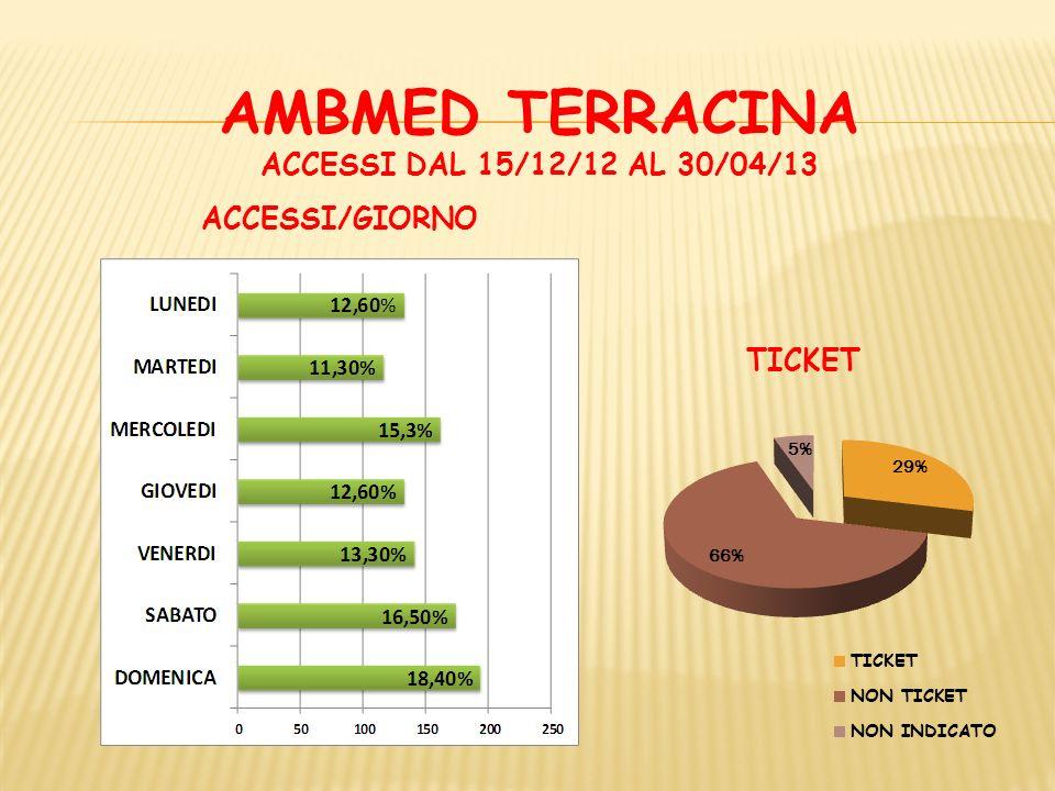 AMBMED TERRACINA ACCESSI DAL 15/12/12 AL 30/04/13 DIAGNOSI