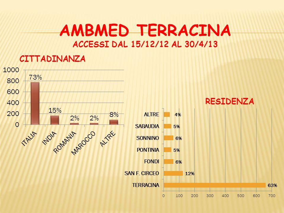 AMBMED TERRACINA ACCESSI DAL 15/12/12 AL 30/4/13 RESIDENZA CITTADINANZA